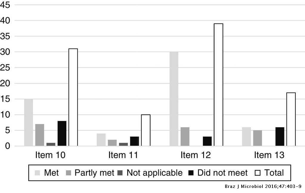 Evaluation of a fungal collection as certified reference