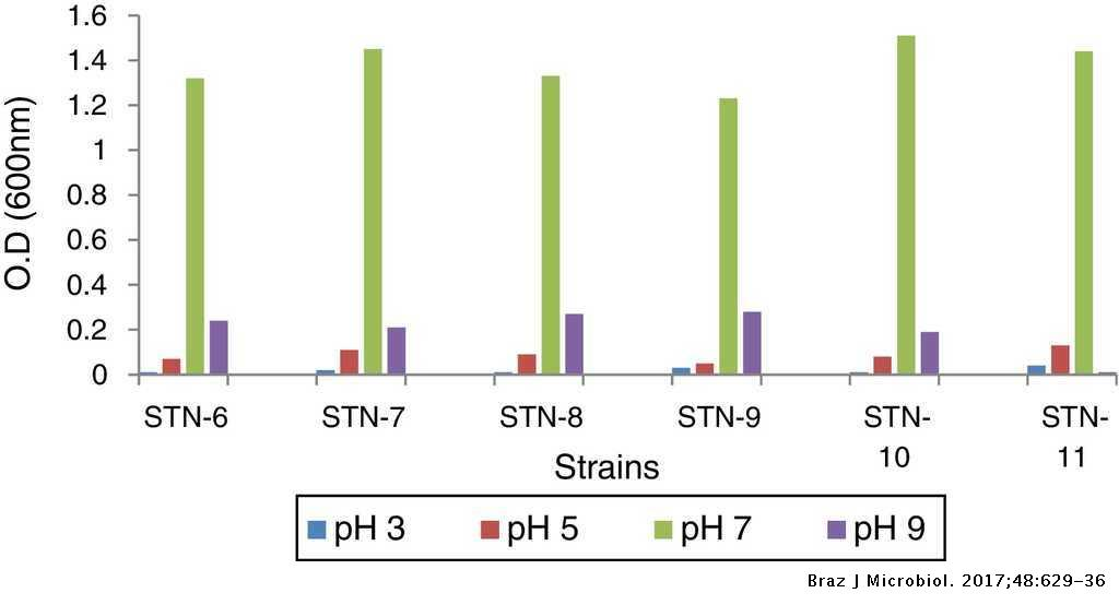 Variation Analysis Of Bacterial Polyhydroxyalkanoates Production Using Saturated And Unsaturated Hydrocarbons Brazilian Journal Of Microbiology