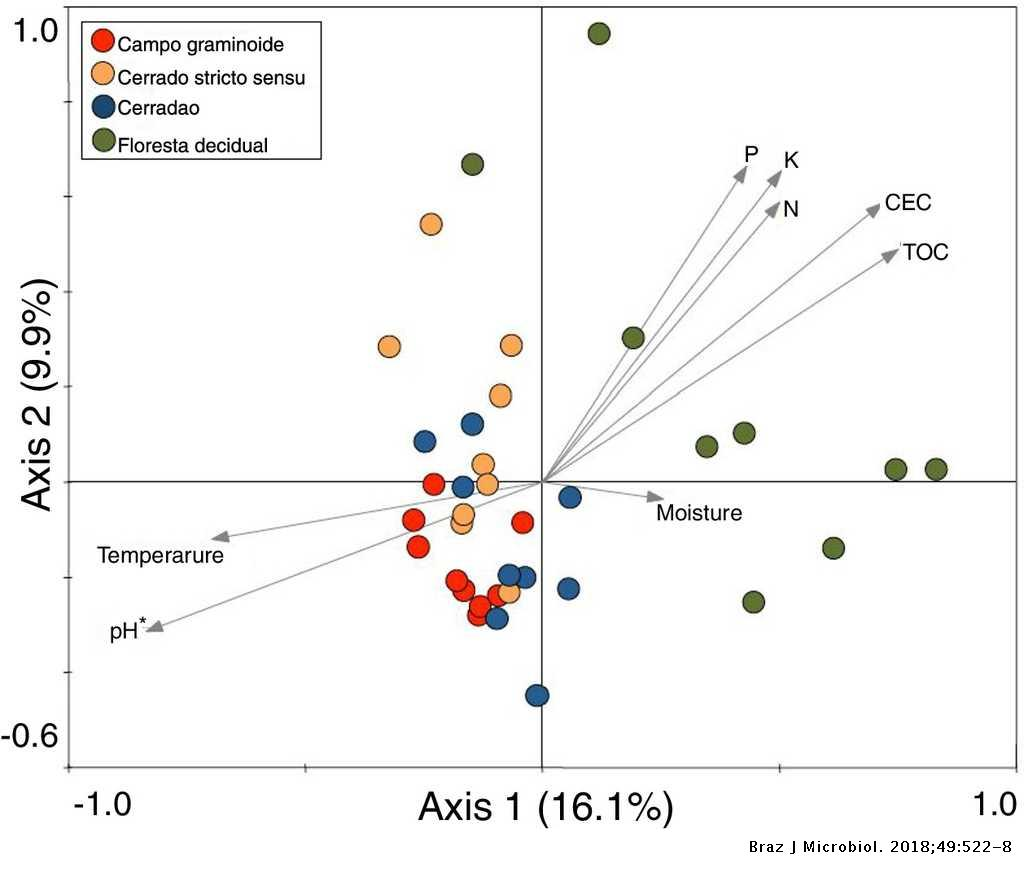 Archaea diversity in vegetation gradients from the Brazilian