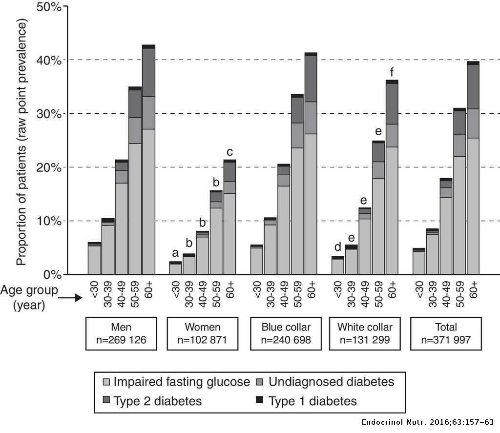 Prevalence Of Impaired Fasting Glucose And Type 1 And 2