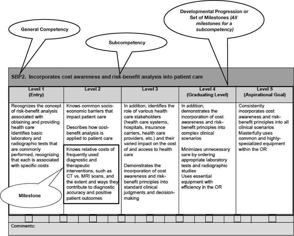 Evolution and application of the competencies and educational ...