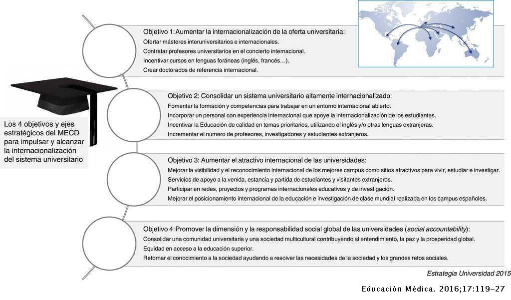 El Concepto De Internacionalización En Enseñanza Superior
