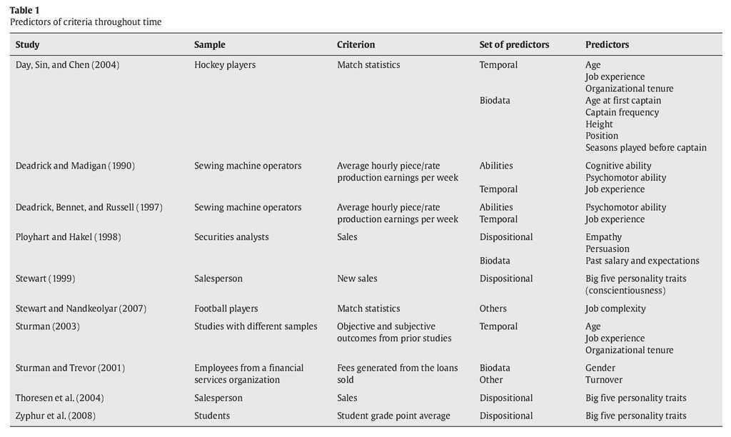 Predicting the dynamic criteria of basketball players: The