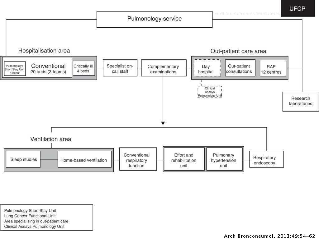 The Day Hospital: Analysis of Results, Costs, and Management