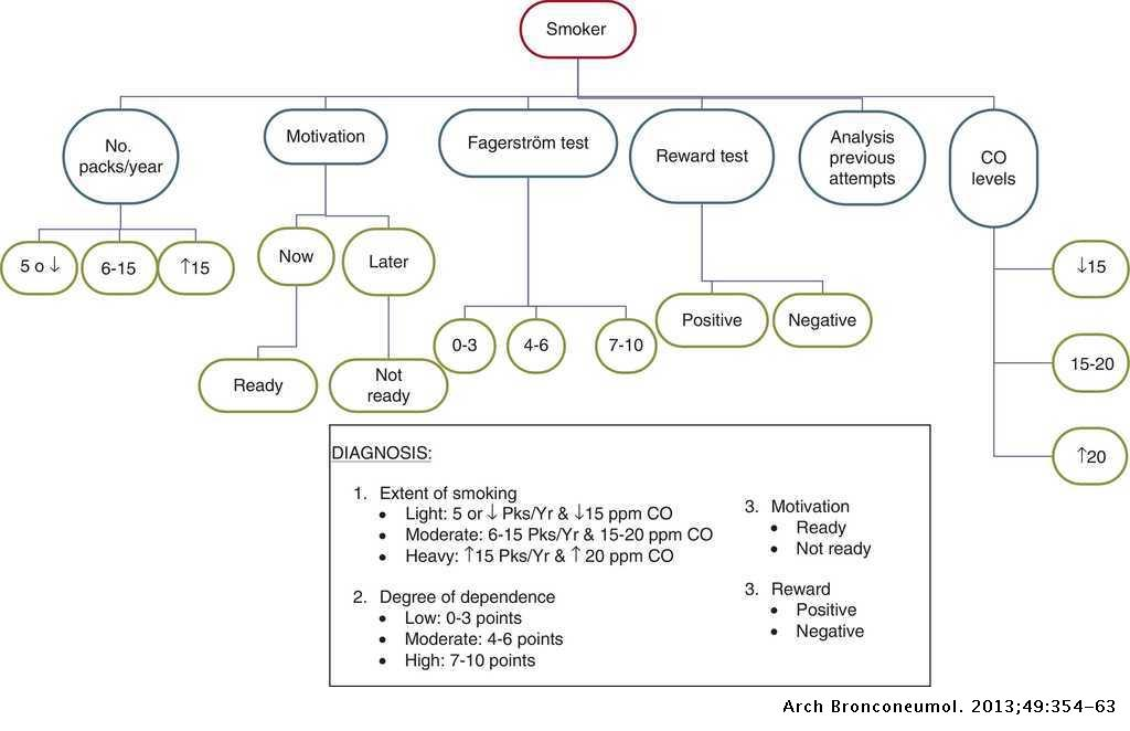Treatment of Smoking in Smokers With Chronic Obstructive Pulmonary