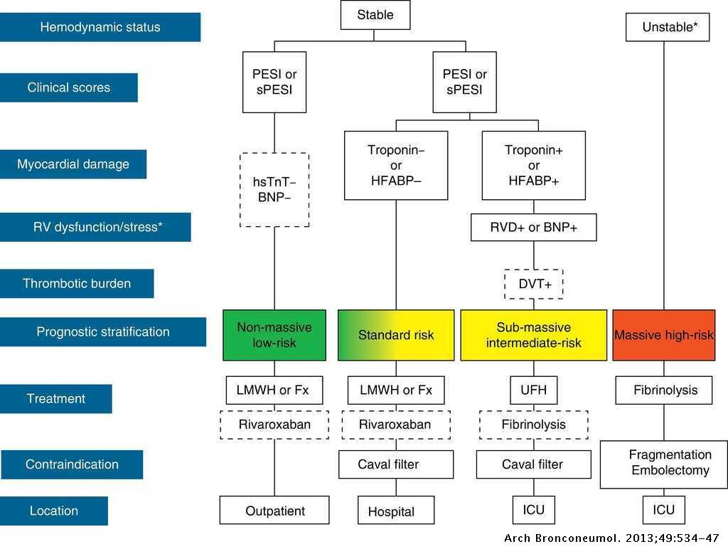 National Consensus on the Diagnosis, Risk Stratification and