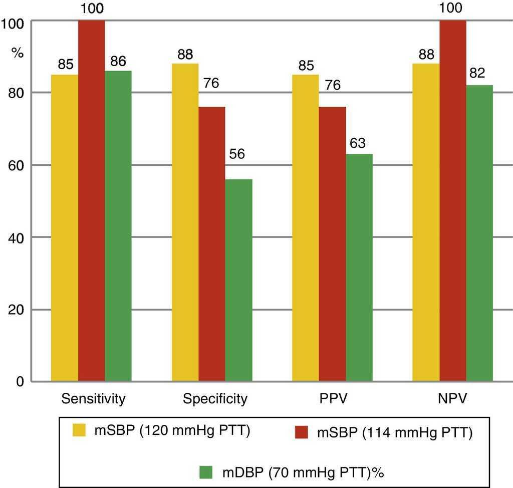 Validity measurements of pulse transit time (PTT). mSBP: mean systolic blood  pressure