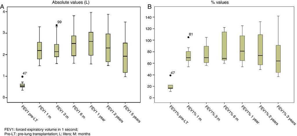 Functional Outcomes After Lung Transplant in Chronic