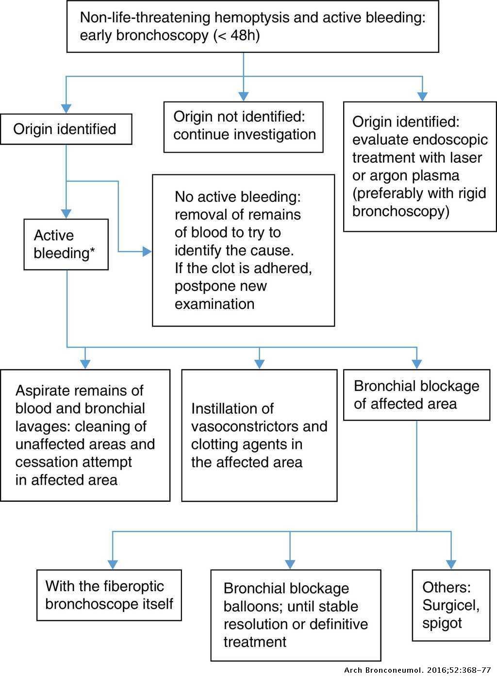 Diagnosis and Treatment of Hemoptysis | Archivos de