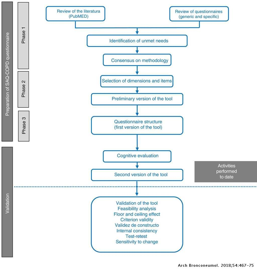 Creation Of The Saq Copd Questionnaire To Determine Physical
