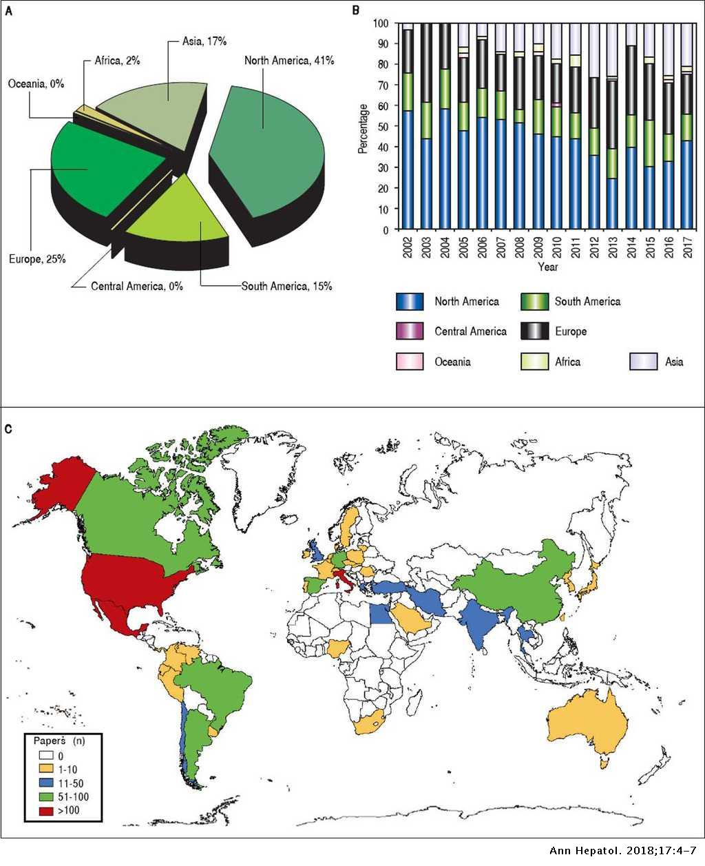 Annals of Hepatology: Viewpoints from Afar | Annals of