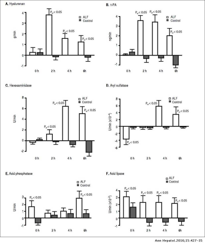 Pulmonary vascular clearance of harmful endogenous