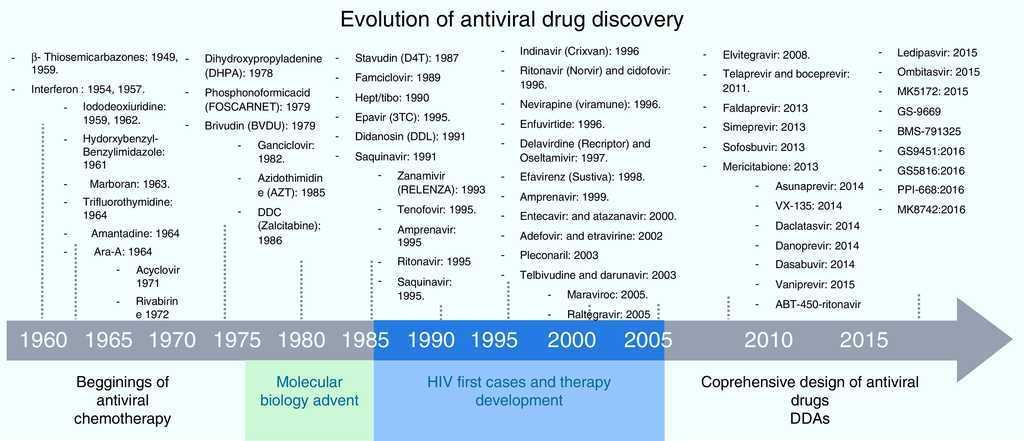 History And Progress Of Antiviral Drugs From Acyclovir To Direct