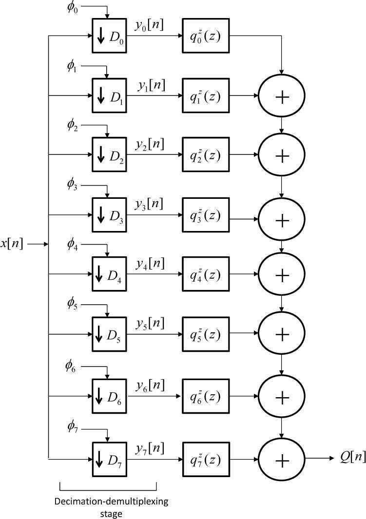 Implementation Of A 1024 Gs S 12 Bit Optoelectronics Analog To Figure 1 1by4 Demultiplexer Block Diagram One Stage Decimation Polyphase Processor 2