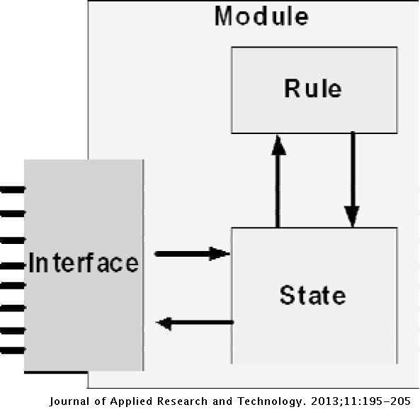 A New Design Methodology for Composing Complex Digital