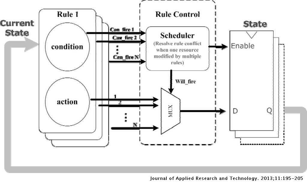 A New Design Methodology for Composing Complex Digital Systems