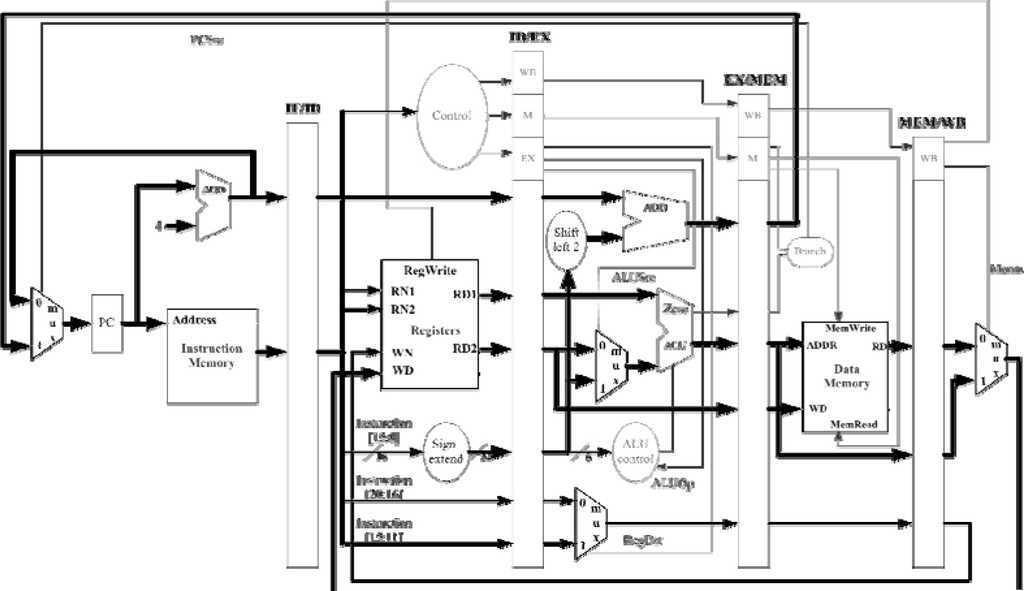 verilog code for mips processor mips processor in 2018 t