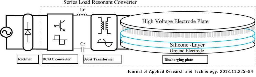 Design of Plasma Generator Driven by High-frequency High-voltage