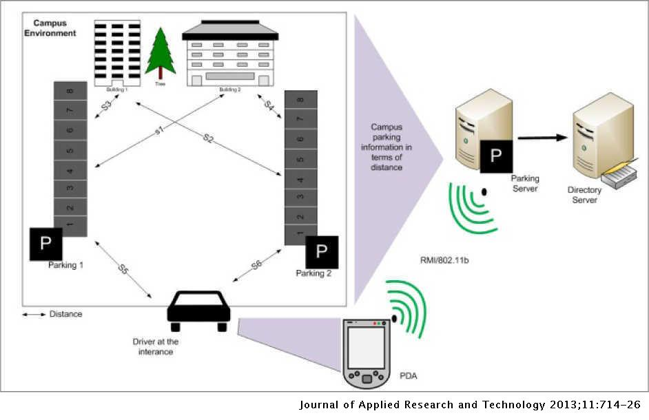 A Survey of Intelligent Car Parking System | Journal of Applied