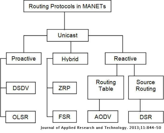 Delay aware Reactive Routing Protocols for QoS in MANETs: a