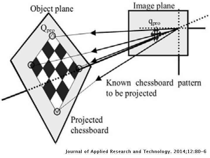 Projector Calibration for Pattern Projection Systems