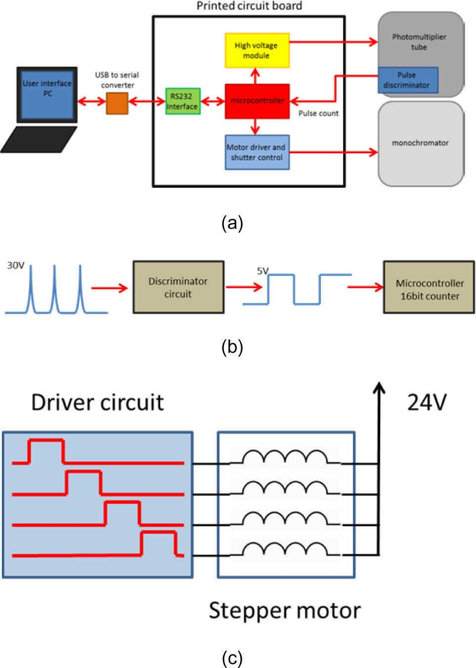 Control System Development For A Raman Spectrometer Using Programmable Integrated Circuit Mc908gr60acfje 8bit Microcontrollers Block Diagram The Rehabilitated Spectroscopy Equipment Motor Driver