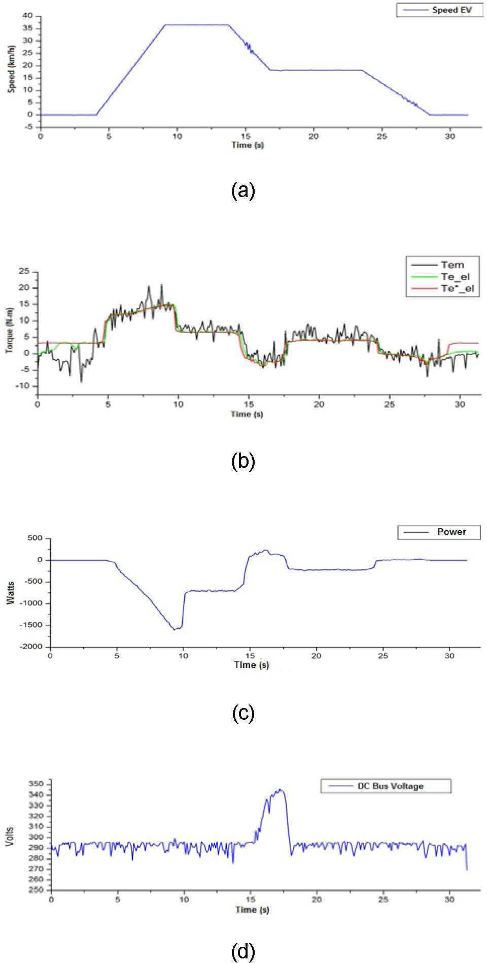 Design Commissioning And Testing Of An Electrodynamometer Based On Power Factor Meter Electronic Instrumentation Experimental Results A Ev Speed Km H B Electromagnetic Torque