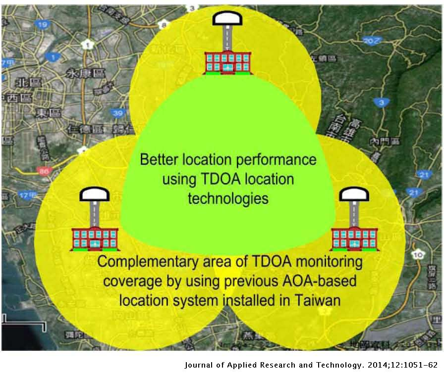 Simulation and Implementation of an Integrated TDOA/AOA