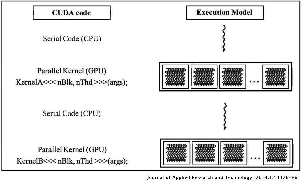 Efficient Workload Balancing on Heterogeneous GPUs using