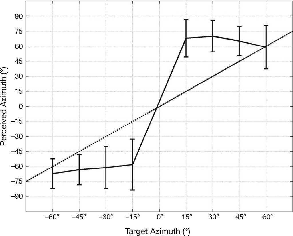 Improving speech intelligibility for binaural voice