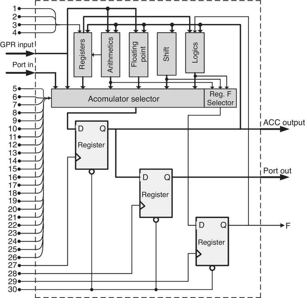 Characterization And Synthesis Of A 32 Bit Asynchronous Arithmetic Logic Unit Diagram