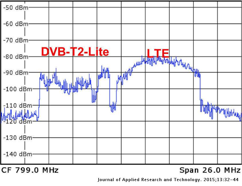 Exploring and Measuring Possible Co-Existences between DVB-T2-Lite