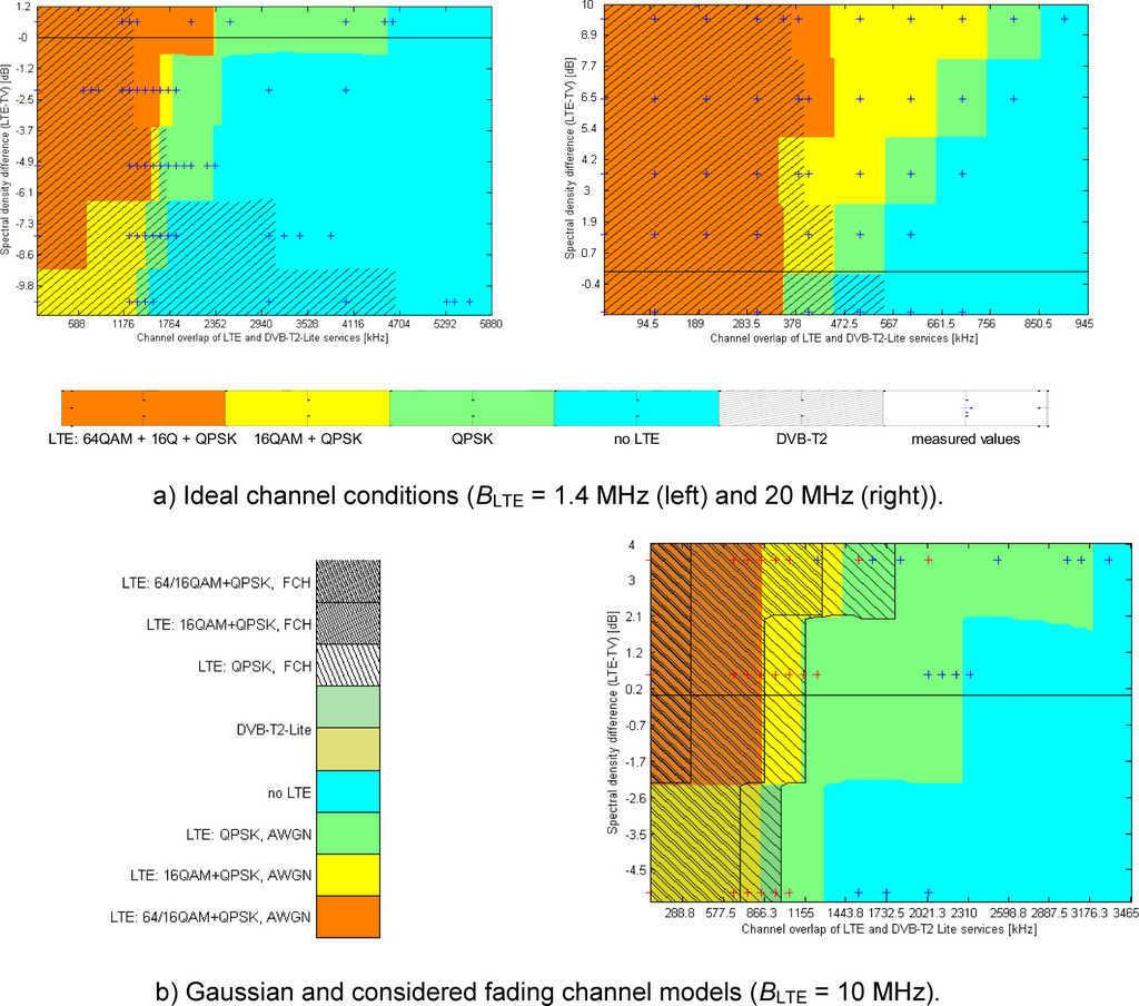 Exploring And Measuring Possible Co Existences Between Dvb T2 Lite Block Diagram Of A Dvbt Receiver Digital Signal Path Graphical Presentation Performance The Existing Lte Figure 8