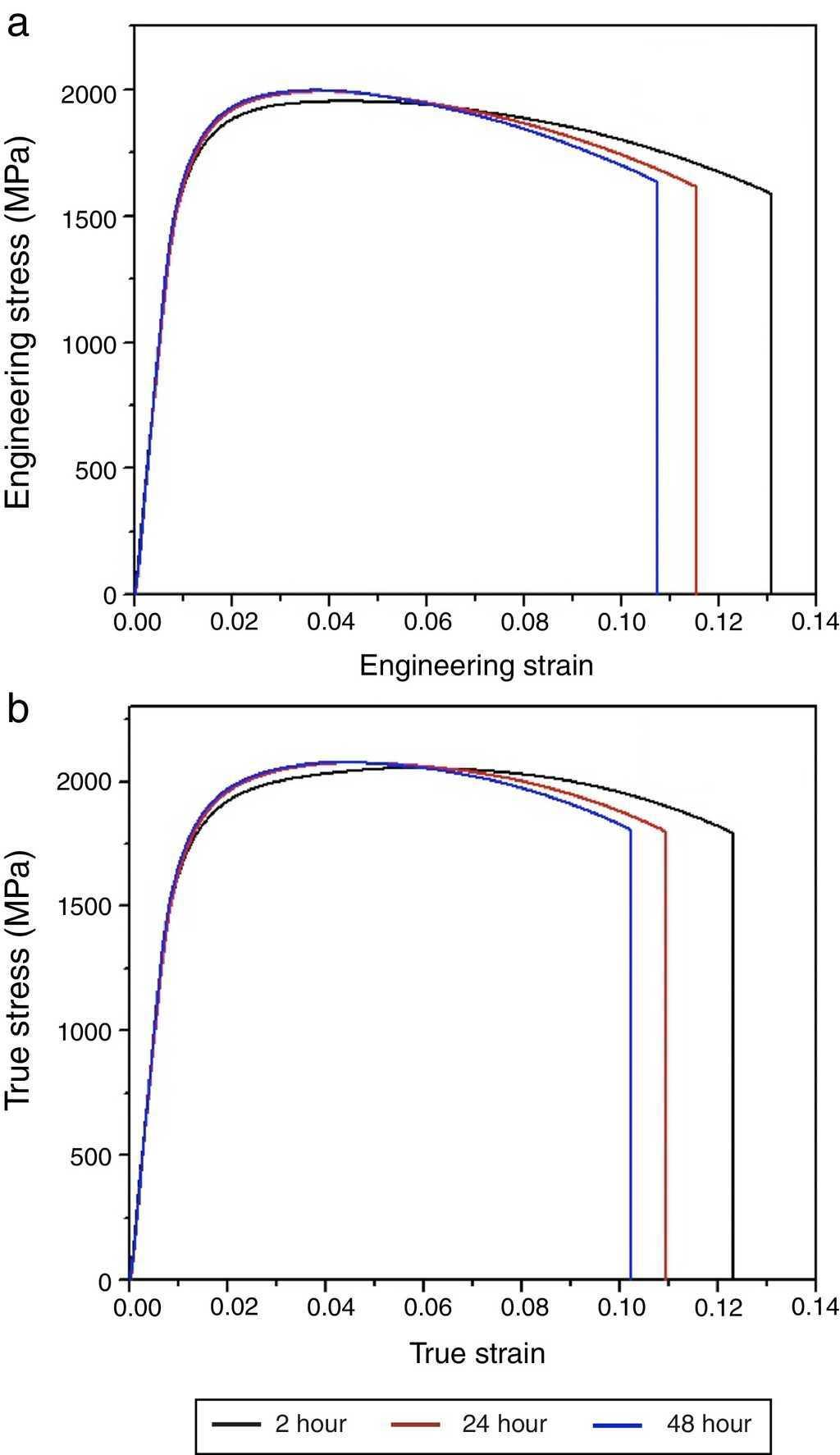 Effect Of Tempering Time On The Ballistic Performance A High True Stress Strain Diagram Engineering Stressstrain Curves For Differently Heat Treated Plates