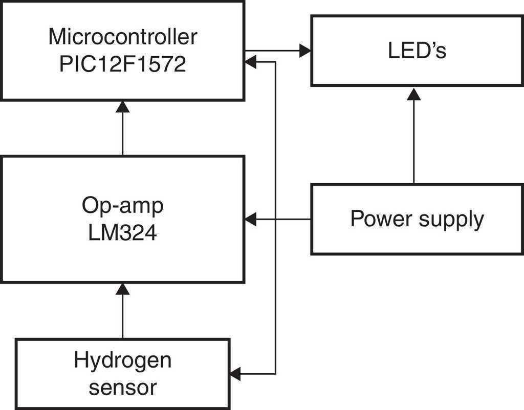 Hydrogen Gas Detector Card Journal Of Applied Research And Lm324 Comparator Circuit Block Diagram H2 Leak Detection Portable