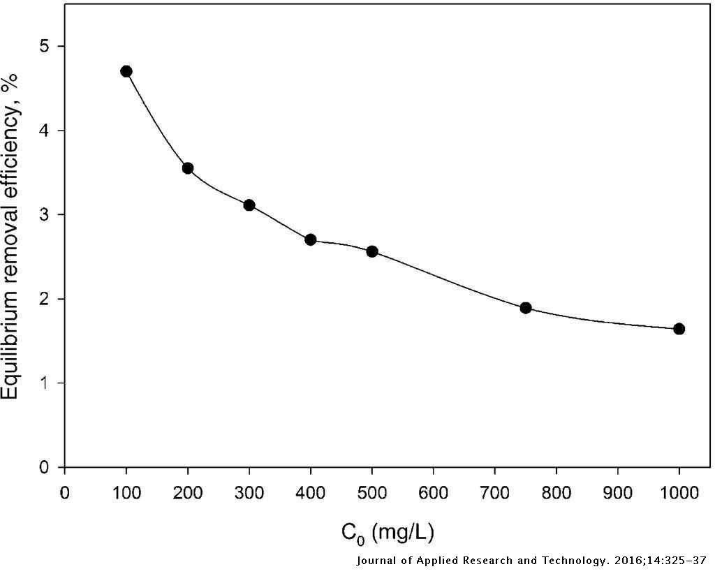 Effect of dispersed hydrophilic silicon dioxide nanoparticles on