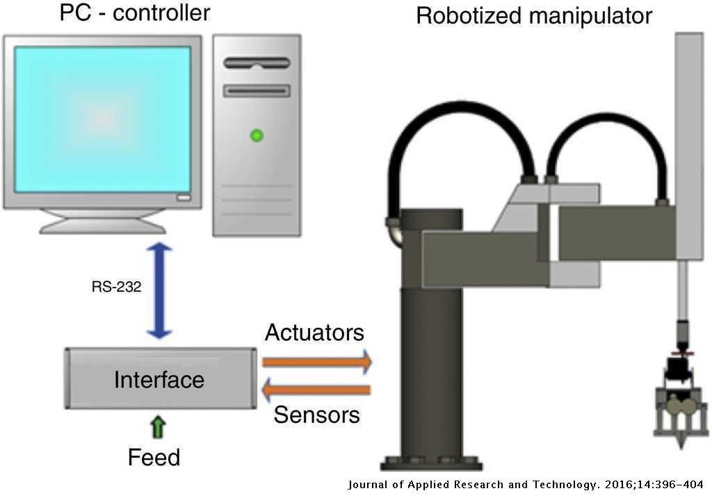 Design, construction and control of a SCARA manipulator with