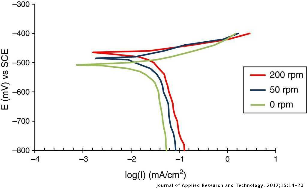 Mathematical model for galvanic corrosion of steel–copper couple in