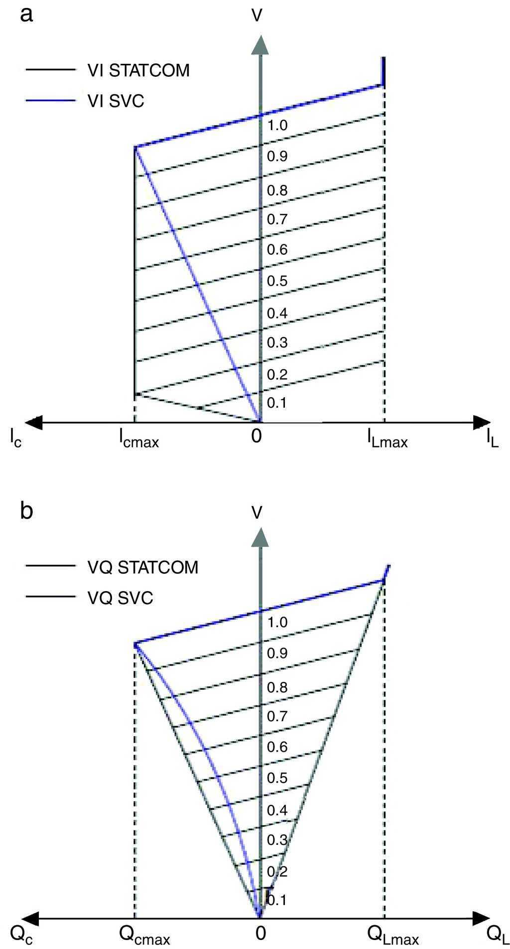 Technical Comparison Of Facts Controllers In Parallel Connection Construction For Deriving Capability Curve Synchronous Generator The A Vi And B Vq Curves