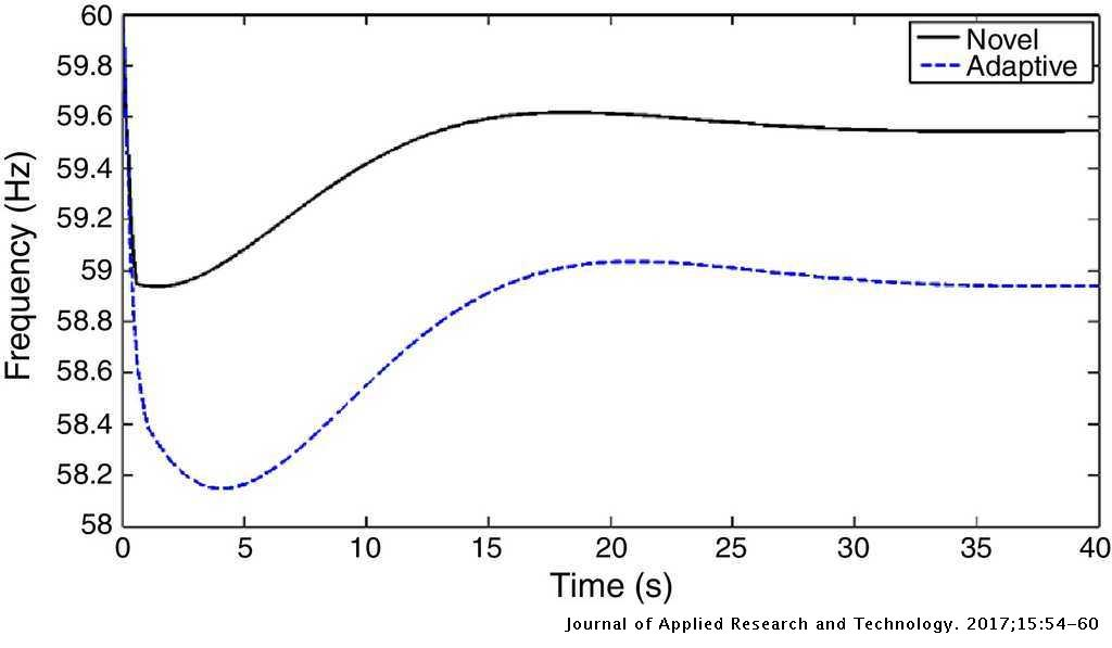 Adaptive underfrequency load shedding using particle swarm
