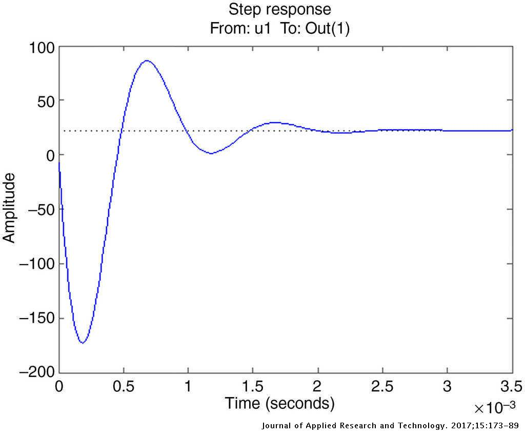 Particle swarm optimization (PSO)-based tuning technique for