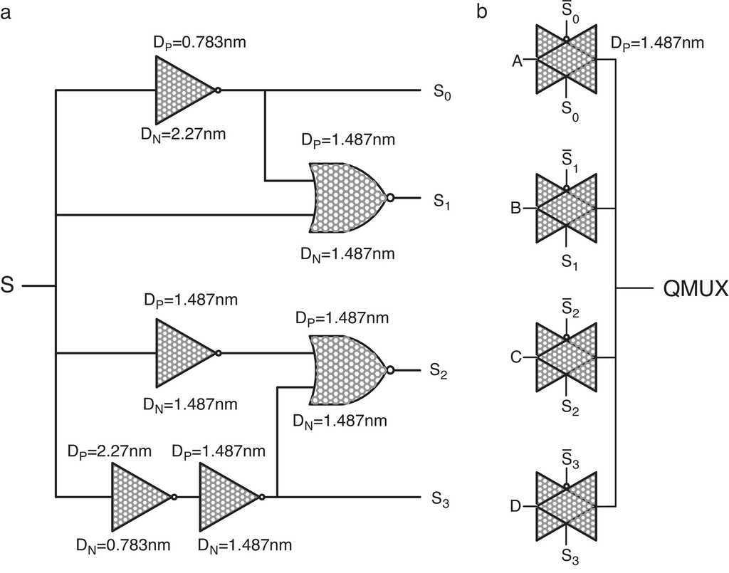 Design And Evaluation Of Energy Efficient Carbon Nanotube Fet Based Logic Diagram For 8 1 Multiplexer Cntfet Quaternary Mux Moaiyeri Navi Et Al 2012