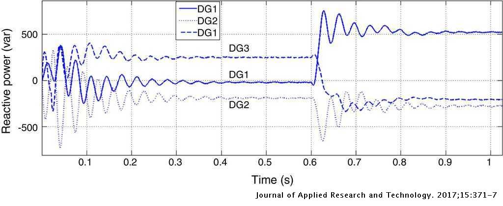 Analysis of droop control method in an autonomous microgrid