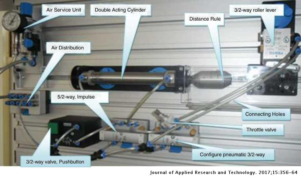 Experimental analysis of electro-pneumatic optimization of