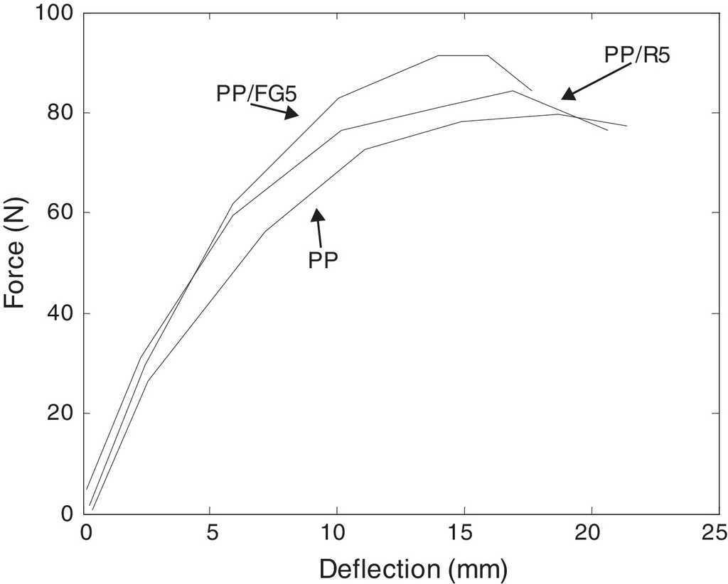 bending force deflection curves for pp and pp with various fillers