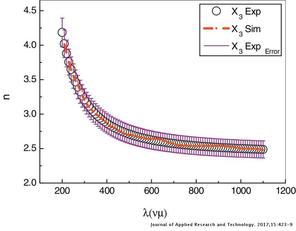 Optical constants characterization of As30Se70−xSnx thin