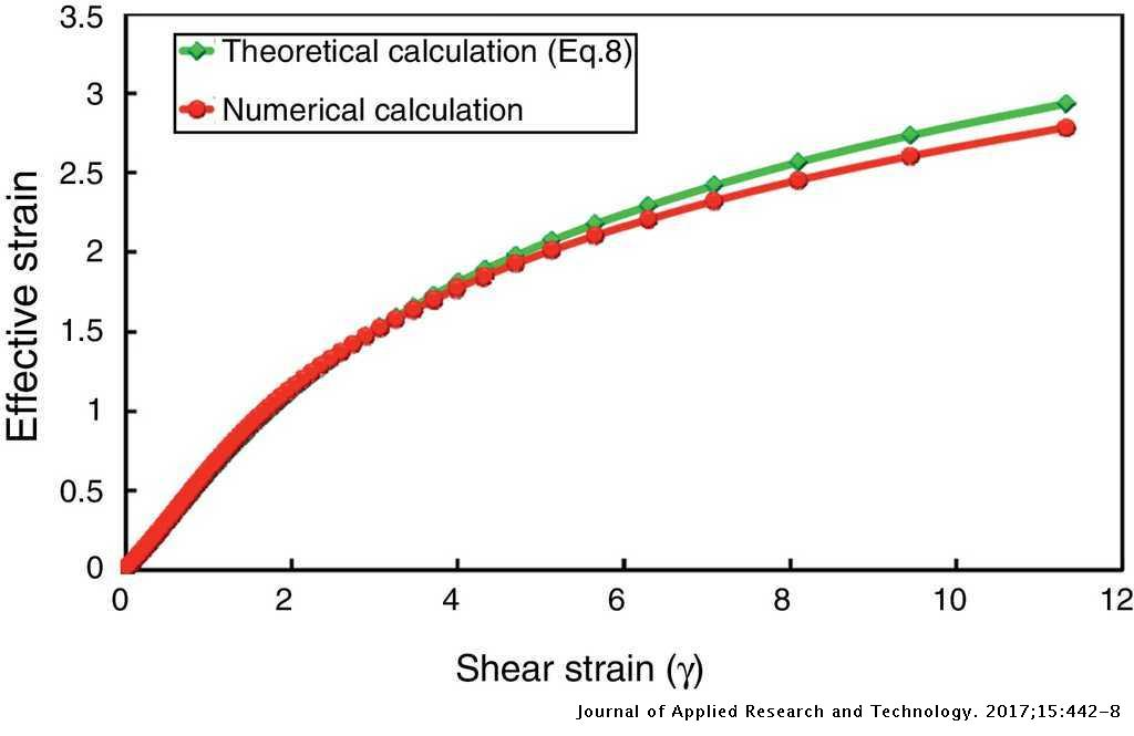 Equivalent strain at large shear deformation: Theoretical