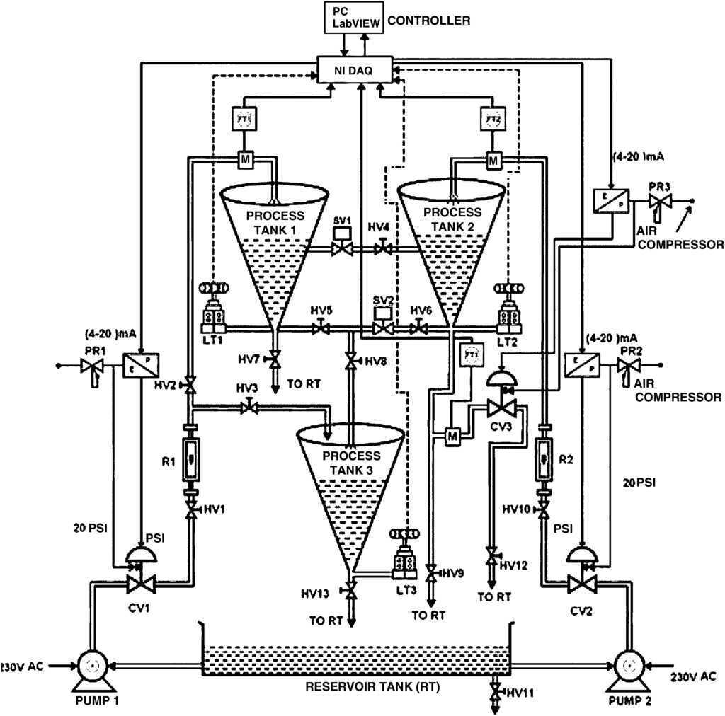 Online Tuning Of Fuzzy Logic Controller Using Kalman Algorithm For Scheme Editor Is A Tool Used Mainly Pneumatic Circuit Diagrams Layout Conical Tank System