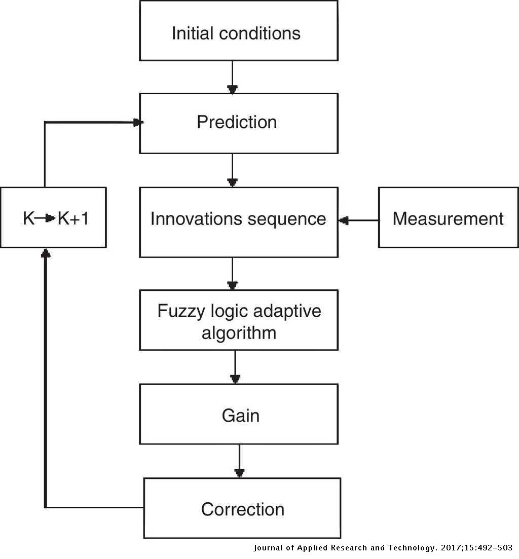 Online Tuning Of Fuzzy Logic Controller Using Kalman Algorithm For Conical Tank System Journal Of Applied Research And Technology Jart