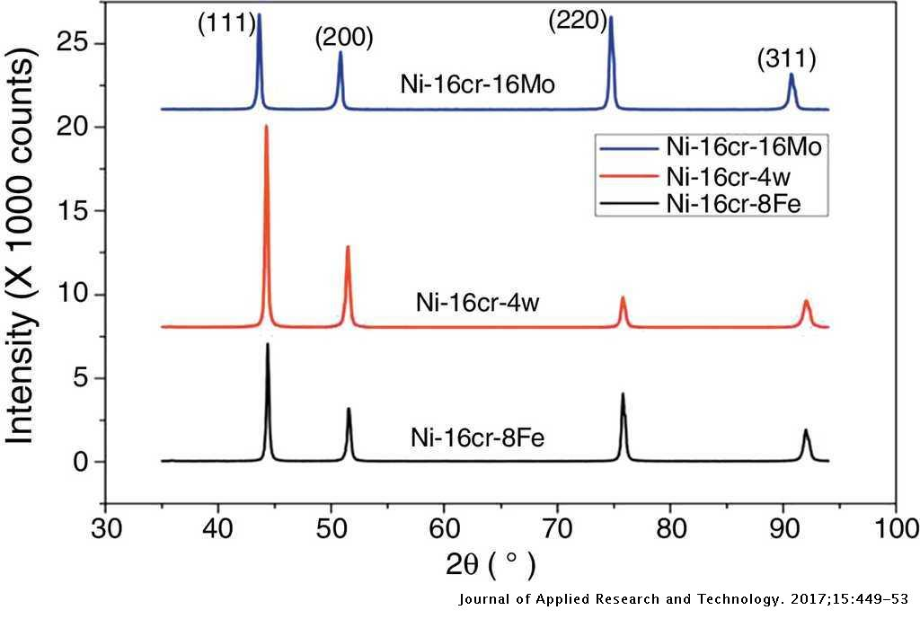 Mechanical properties of Ni-based solid solution alloys: A